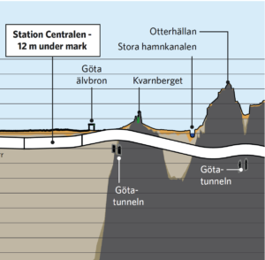 Varför Götatunneln behöver förstärkas fast den redan var förstärkt